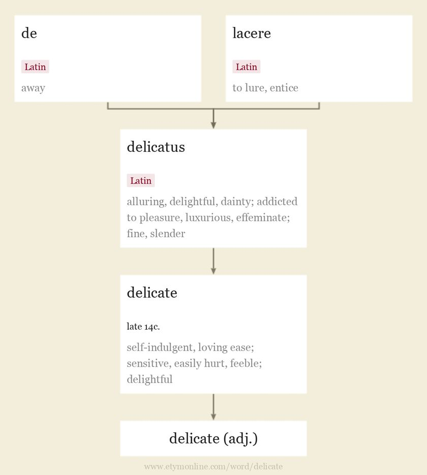 Origin and meaning of delicate
