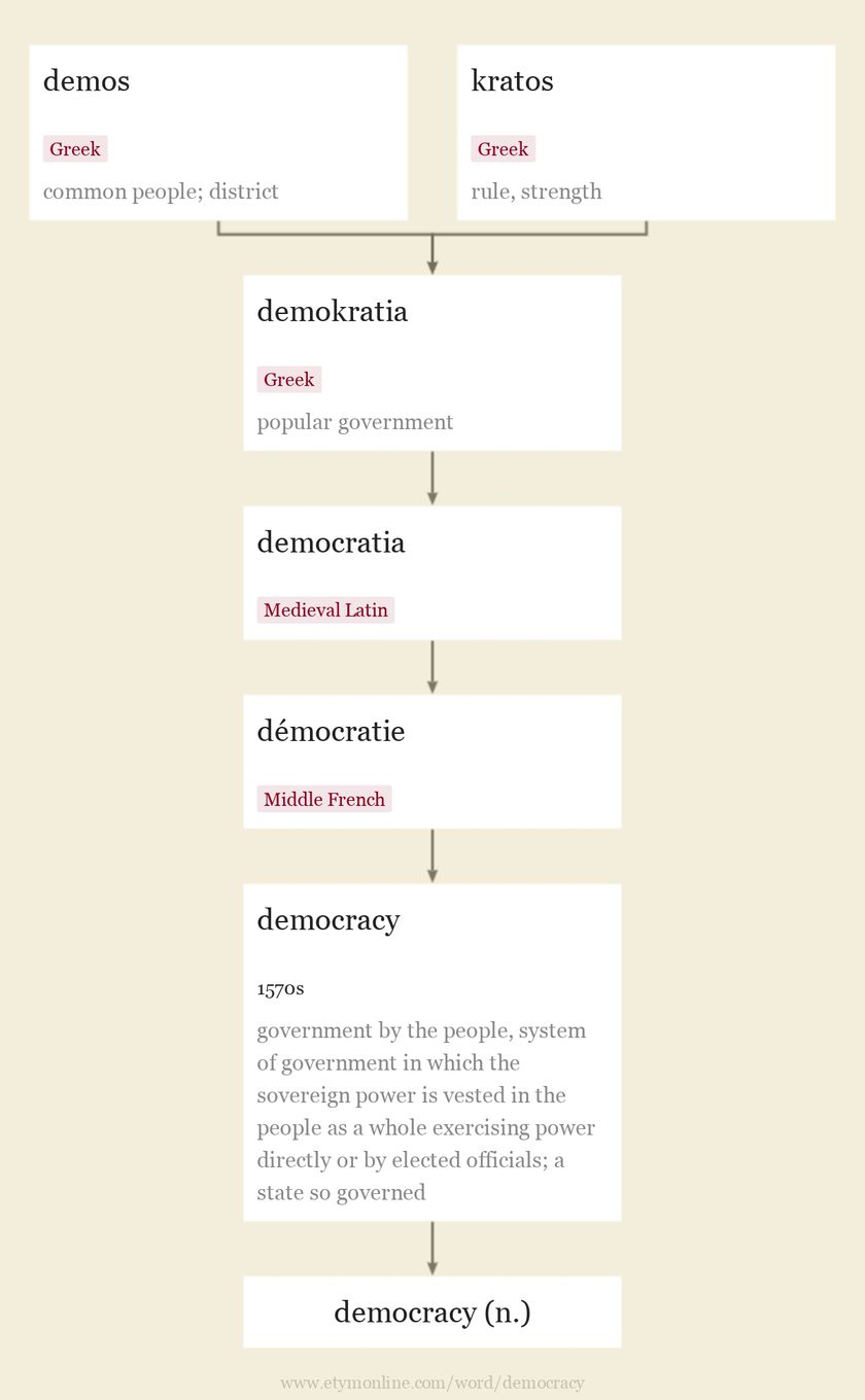Origin and meaning of democracy