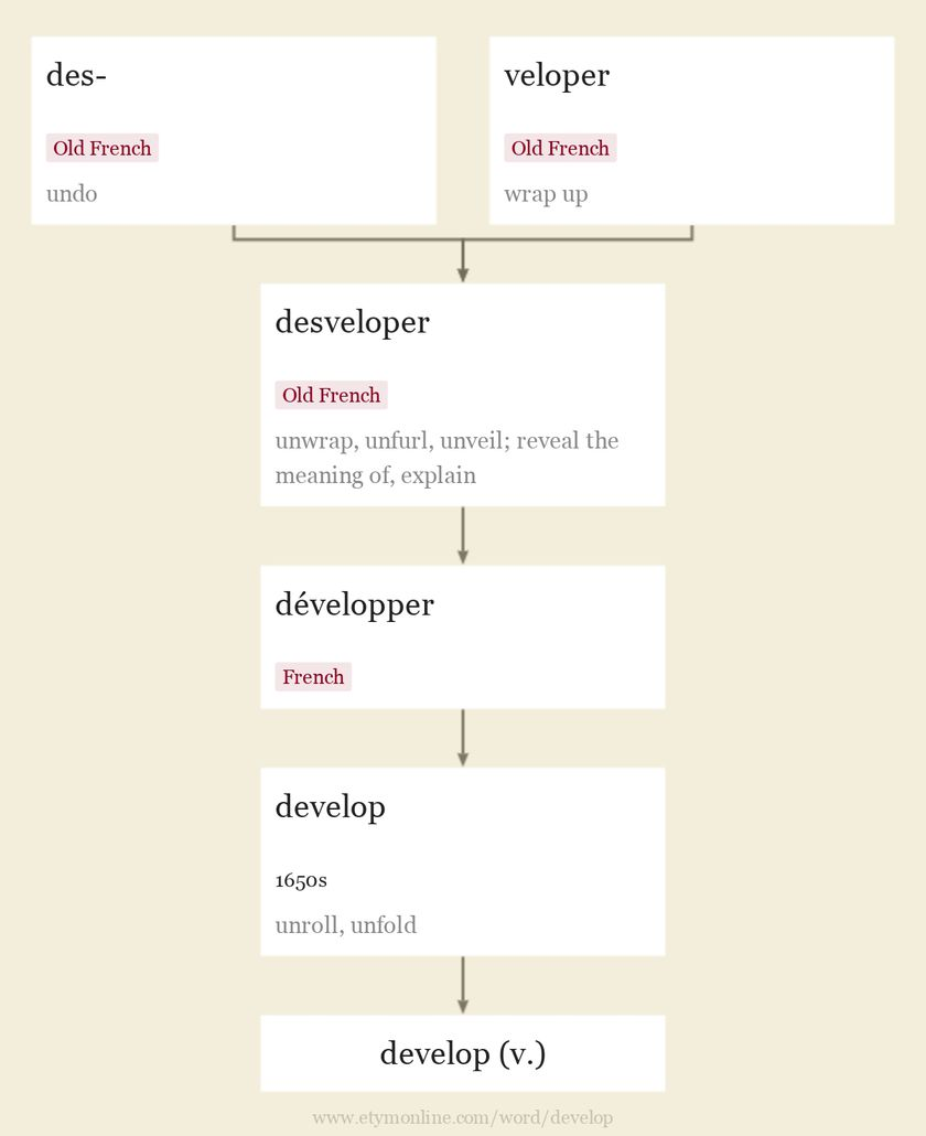 Origin and meaning of develop