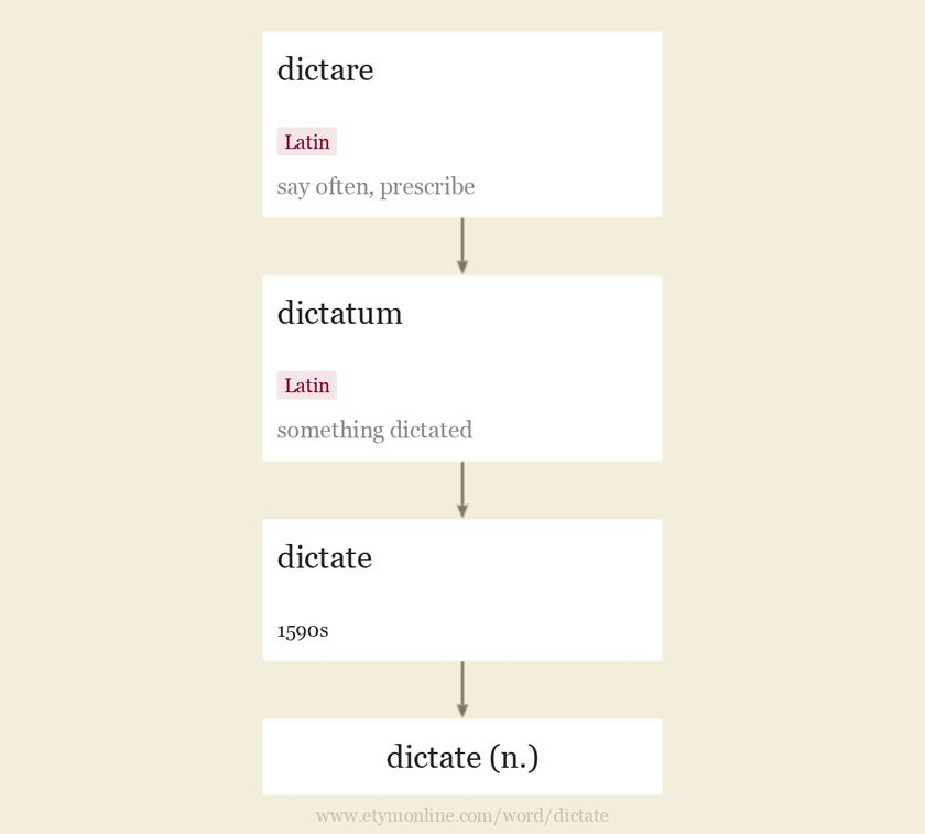 Origin and meaning of dictate