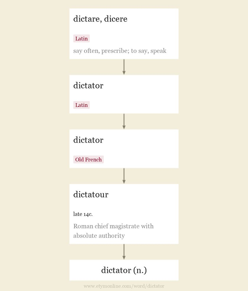 Origin and meaning of dictator