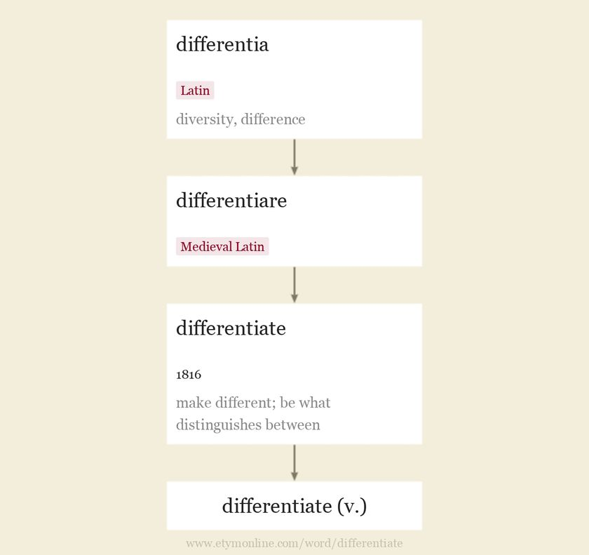 Origin and meaning of differentiate