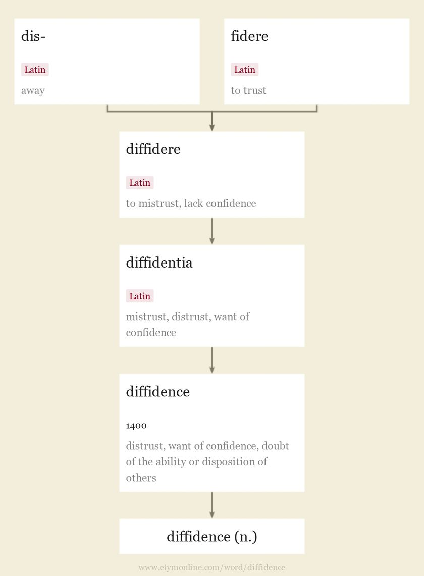 Origin and meaning of diffidence