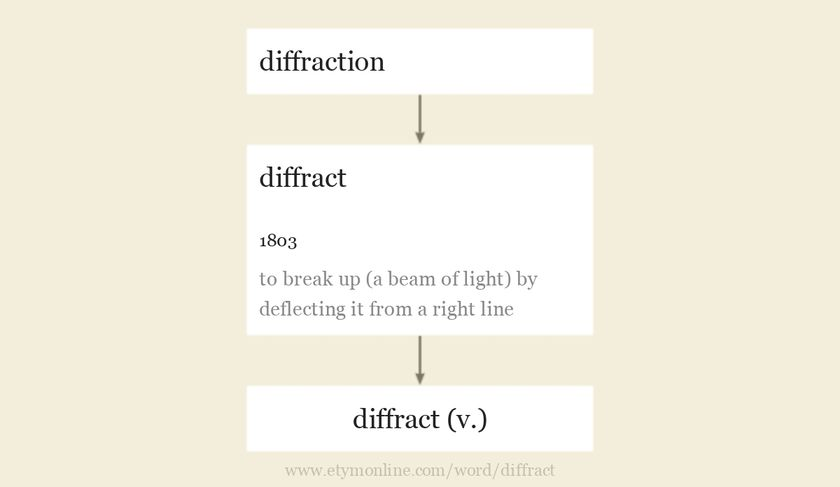 Origin and meaning of diffract