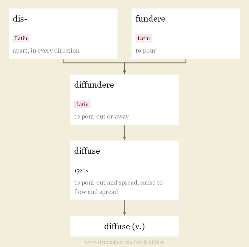 Origin and meaning of diffuse