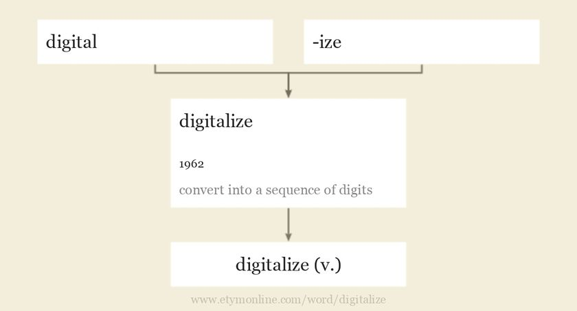 Origin and meaning of digitalize