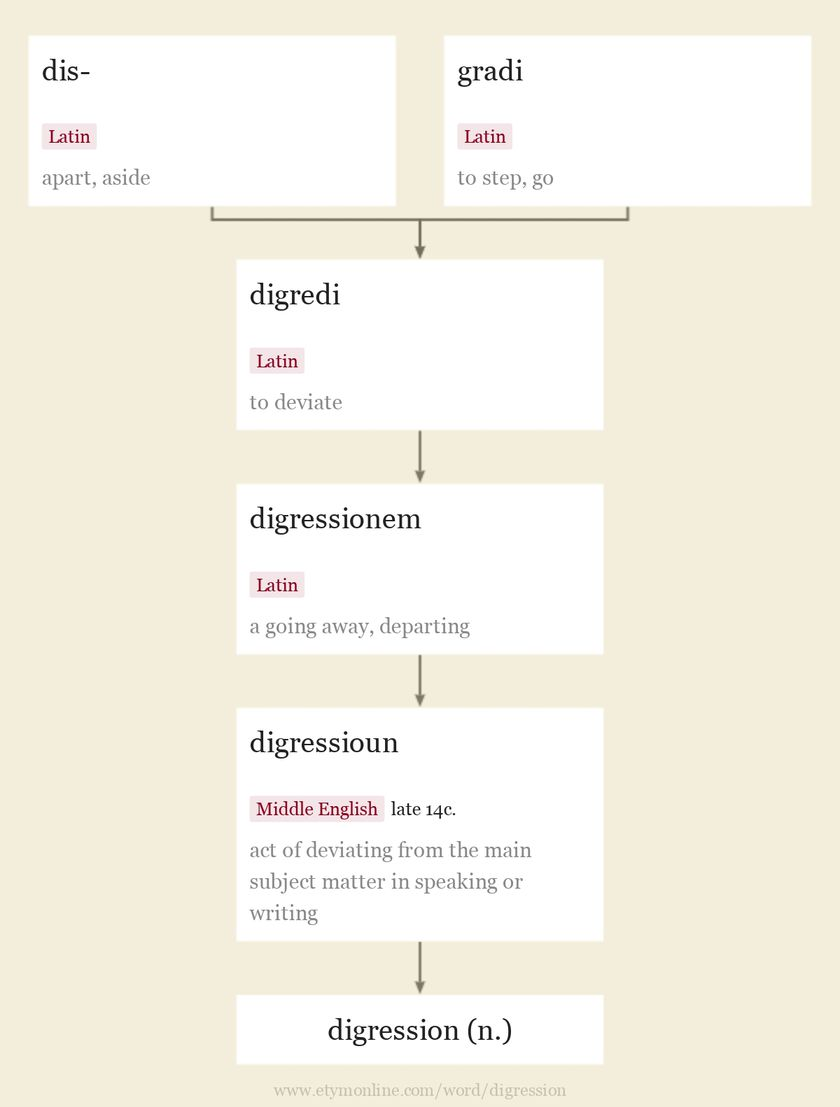 Origin and meaning of digression