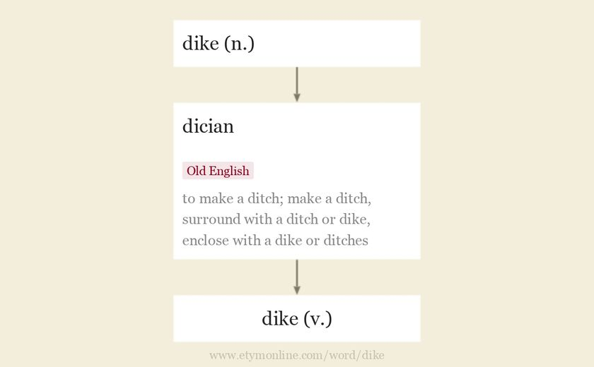 Origin and meaning of dike