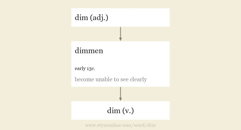 Origin and meaning of dim