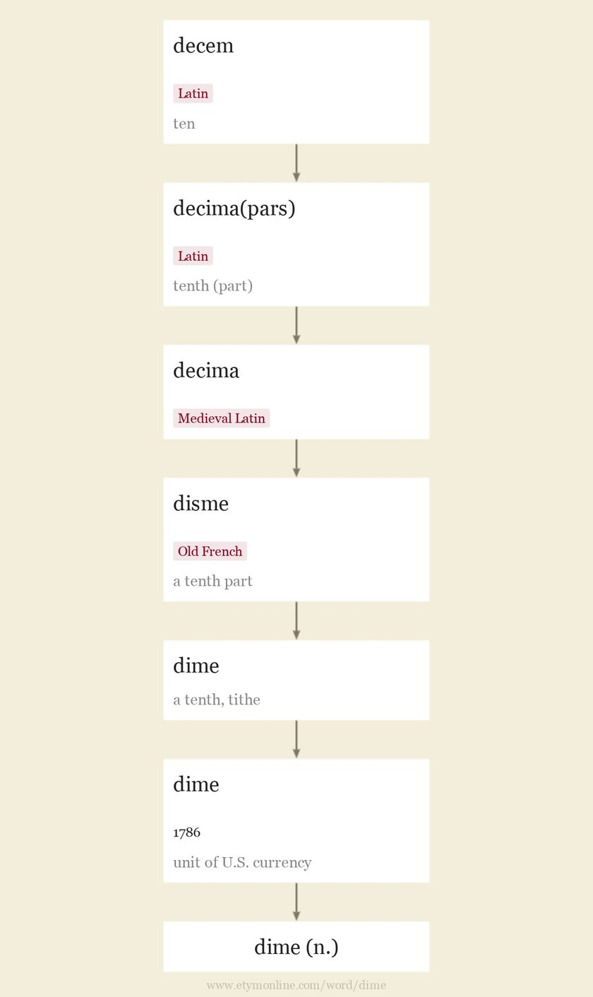 Origin and meaning of dime