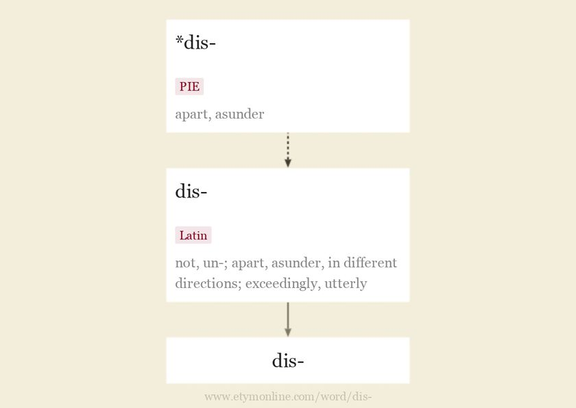 Origin and meaning of prefix dis-