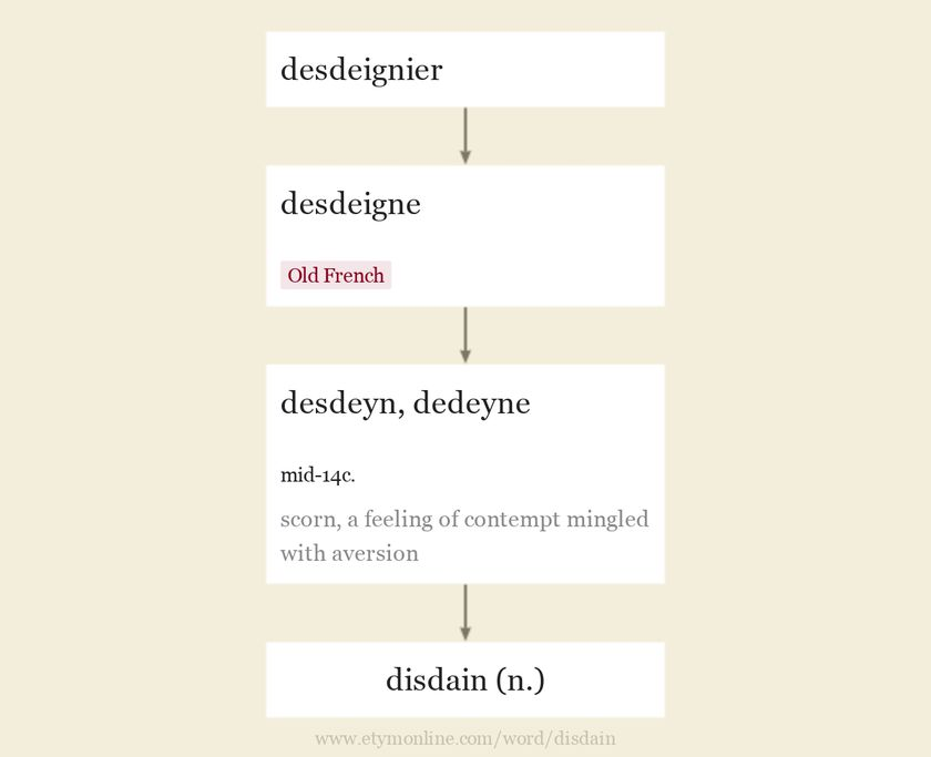 Origin and meaning of disdain