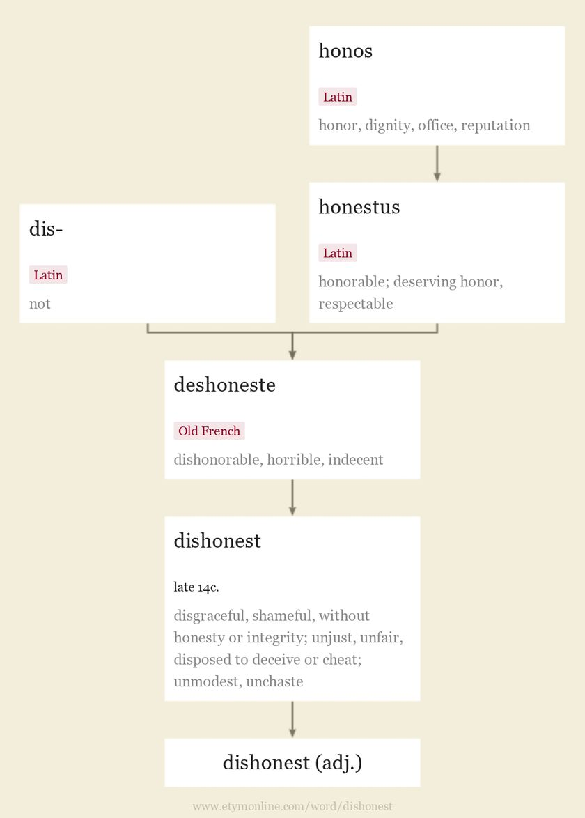Origin and meaning of dishonest