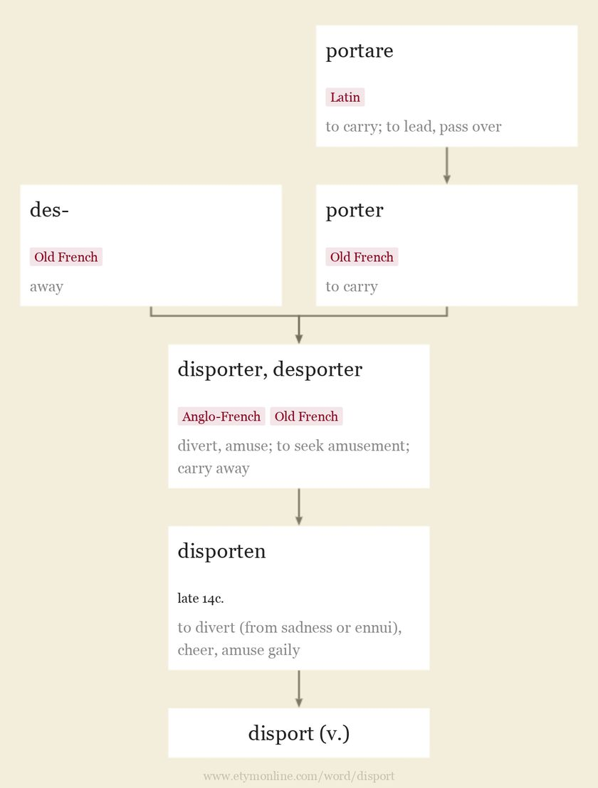 Origin and meaning of disport