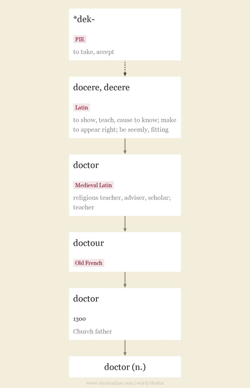 Origin and meaning of doctor