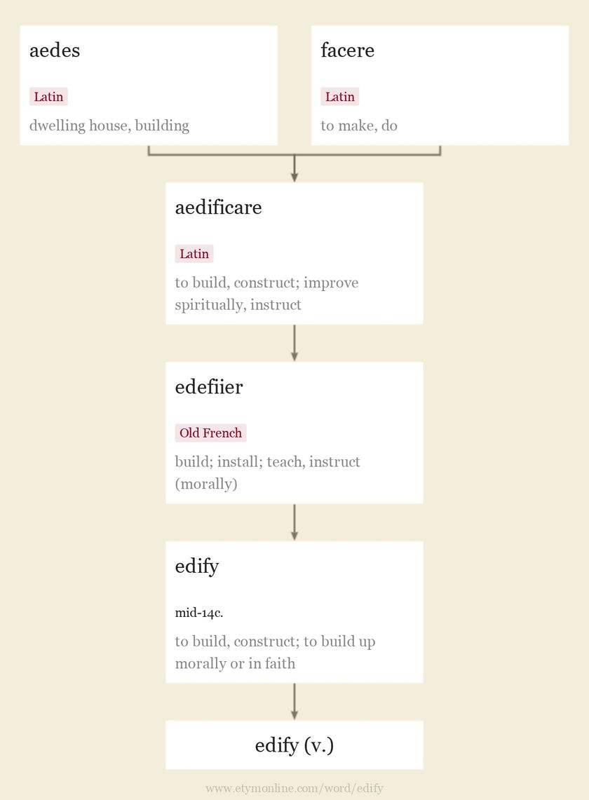 Origin and meaning of edify