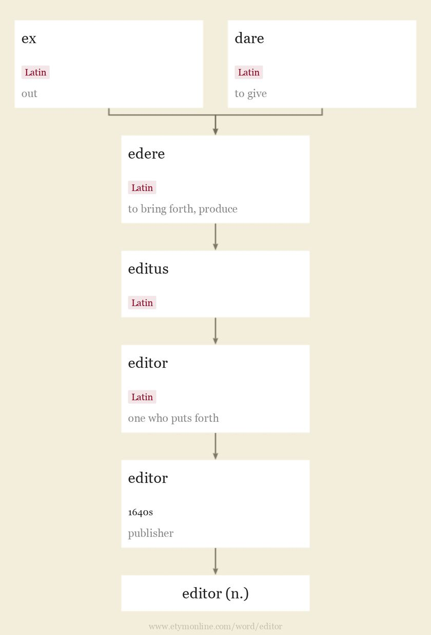 Origin and meaning of editor