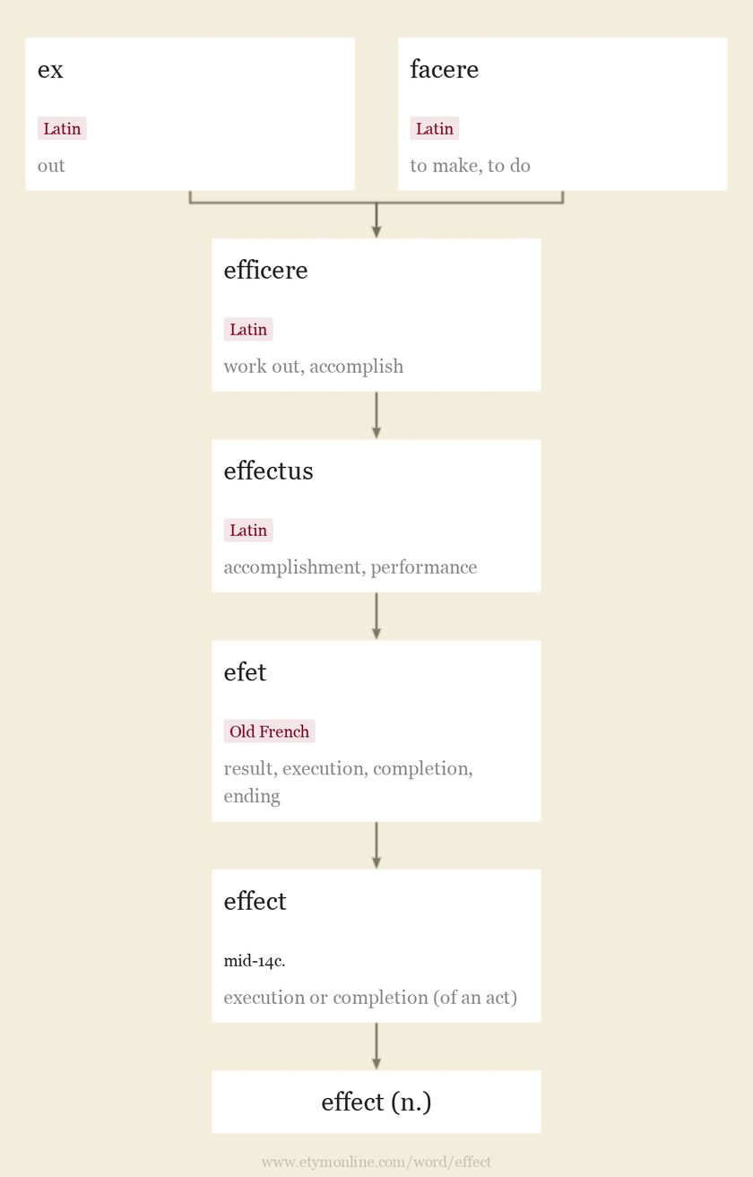Origin and meaning of effect