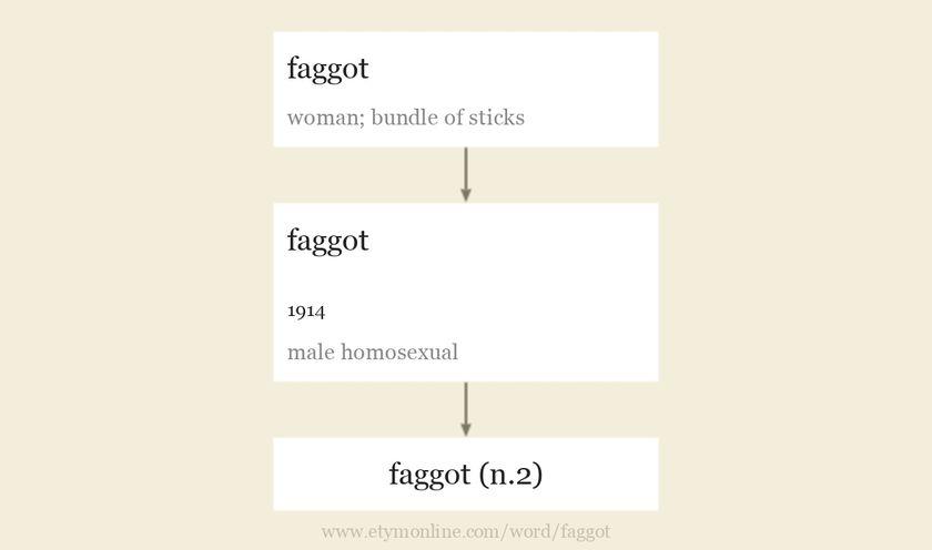 urban slang for gay