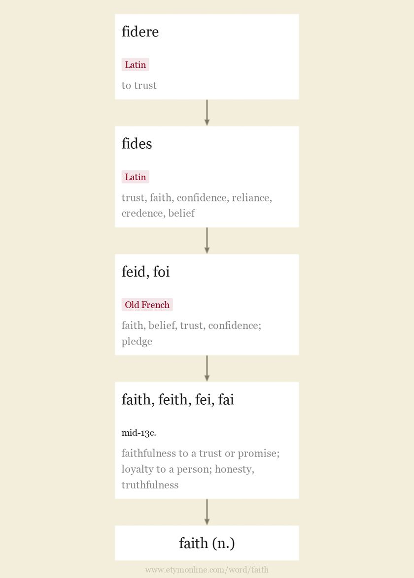 Origin and meaning of faith