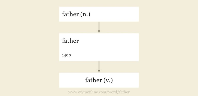 Origin and meaning of father