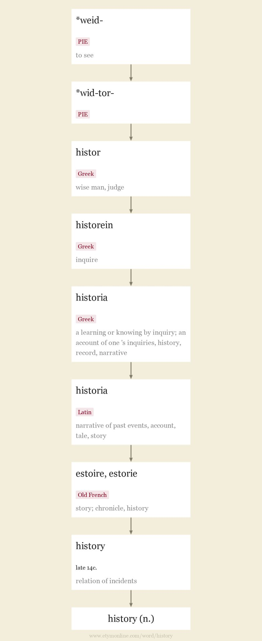 Origin and meaning of history