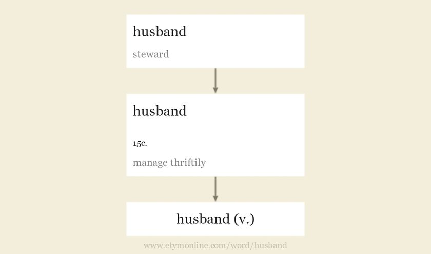 Origin and meaning of husband