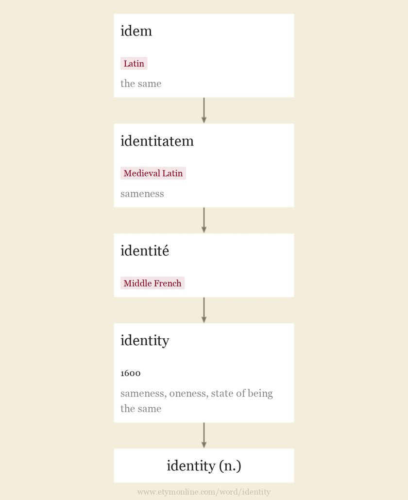 Origin and meaning of identity