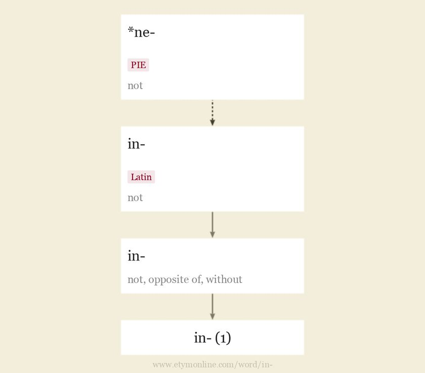 Origin and meaning of prefix in-