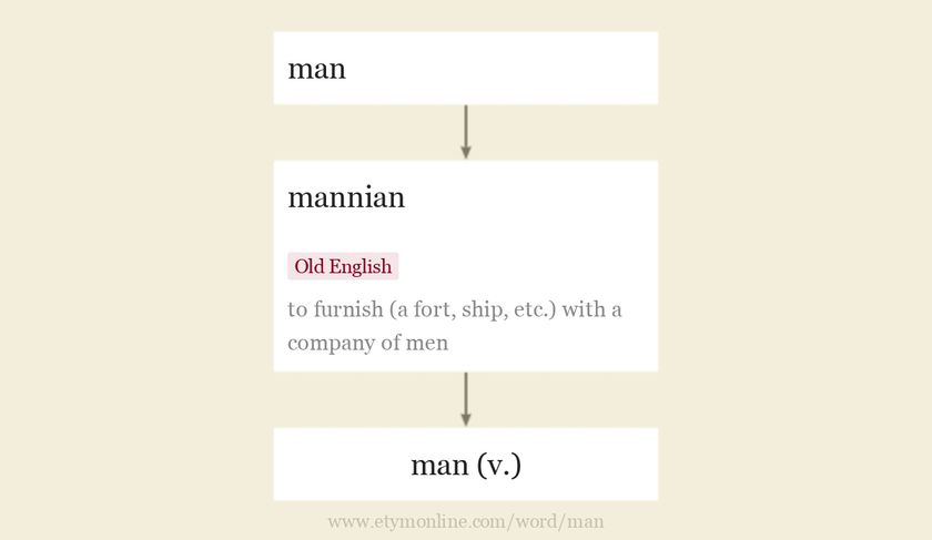 Origin and meaning of man