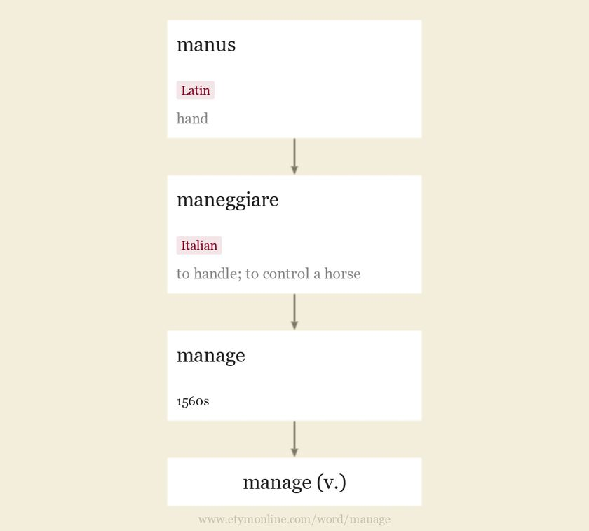 Origin and meaning of manage