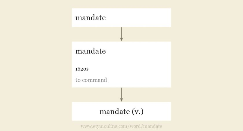 Origin and meaning of mandate