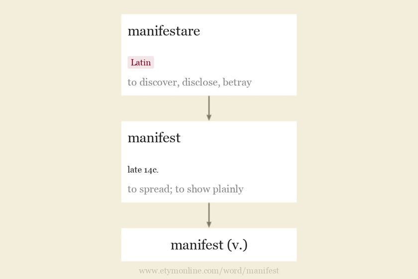 Origin and meaning of manifest