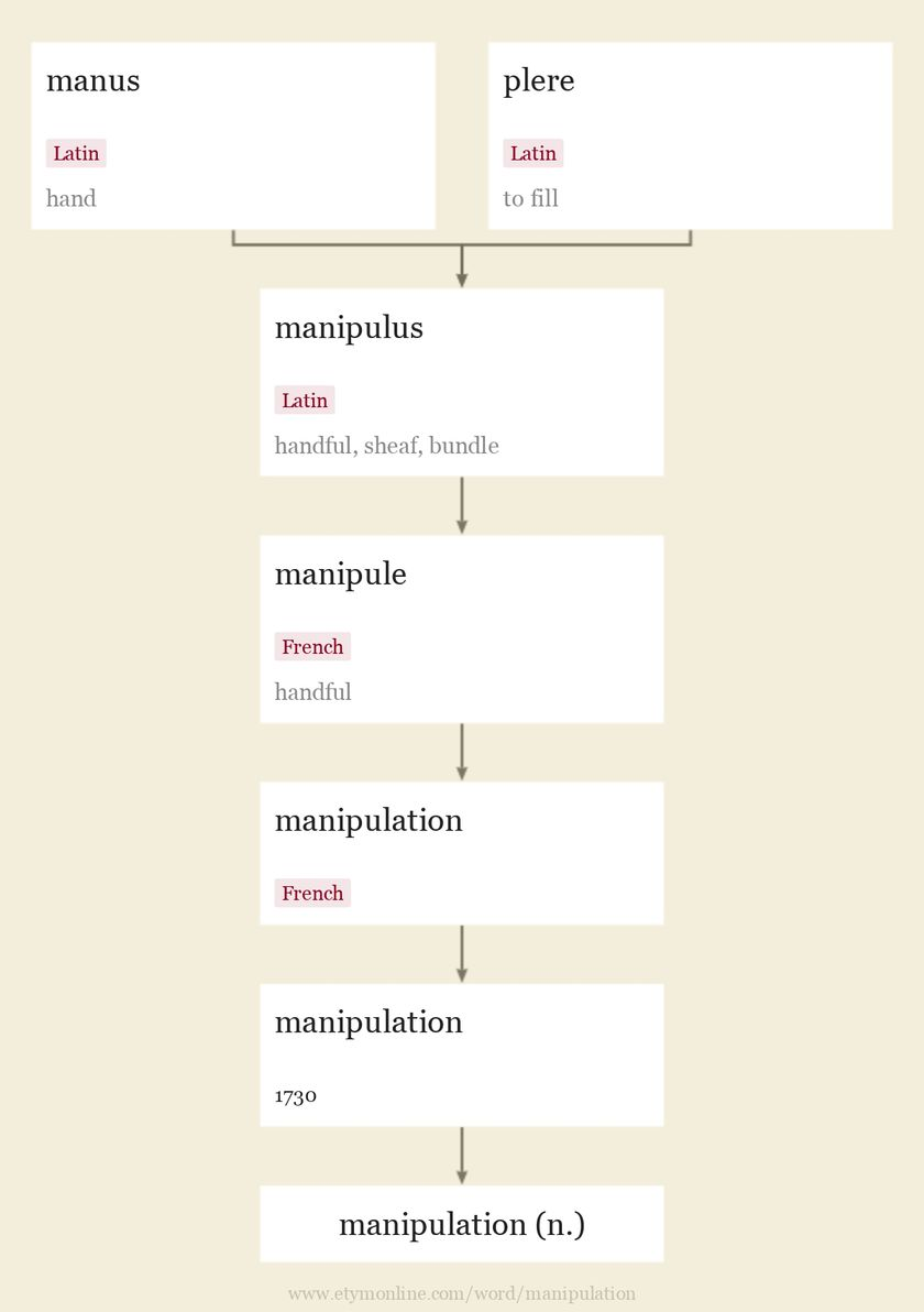 Origin and meaning of manipulation