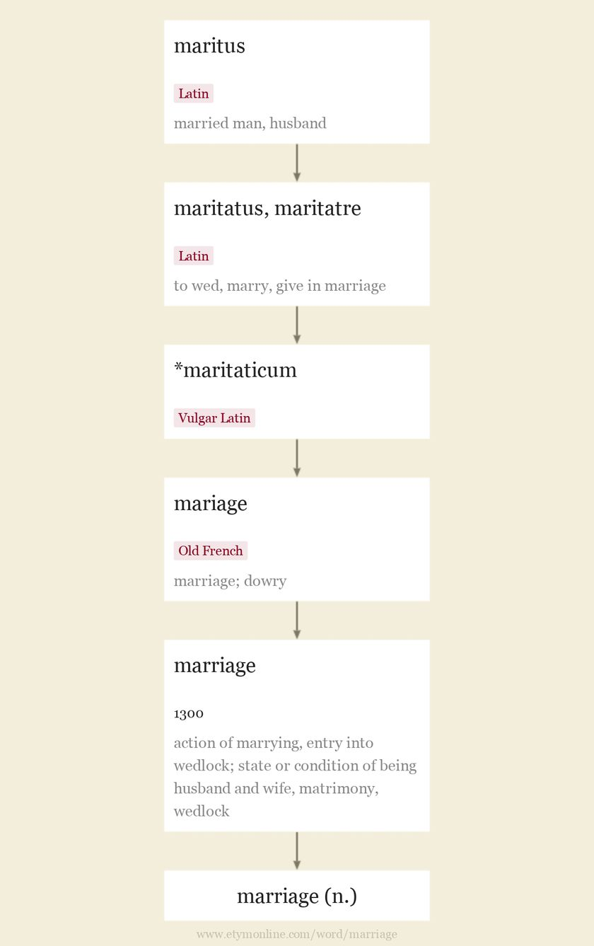 Origin and meaning of marriage