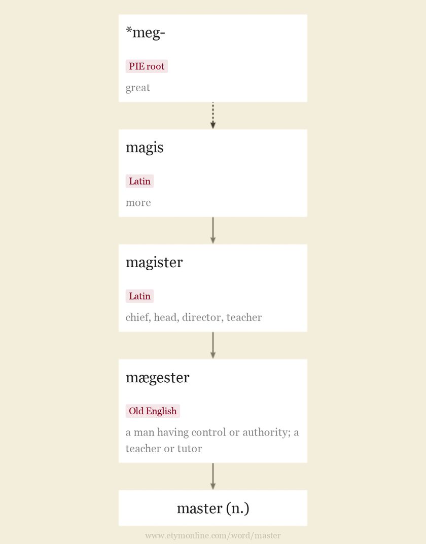 Origin and meaning of master