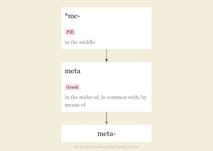 Origin and meaning of prefix meta-