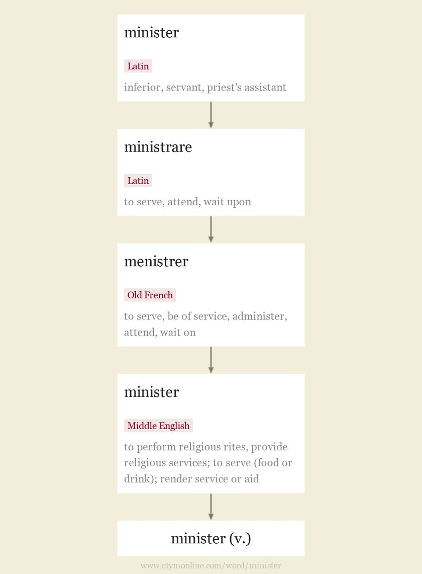 Origin and meaning of minister
