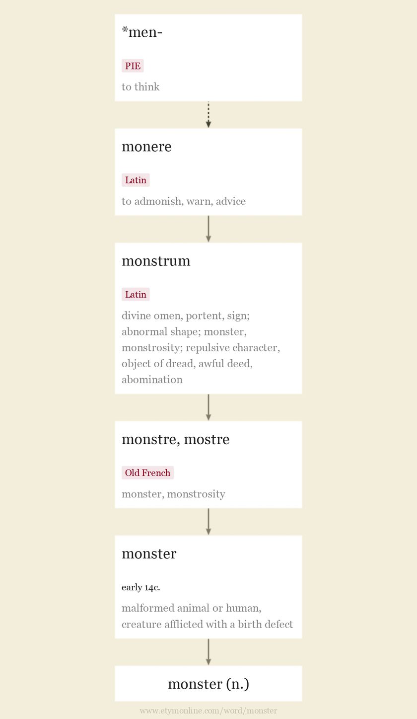 Origin and meaning of monster
