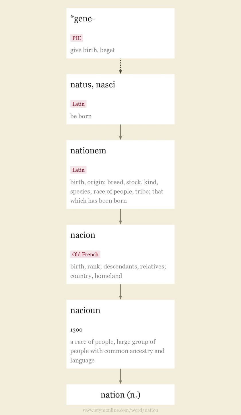 Origin and meaning of nation