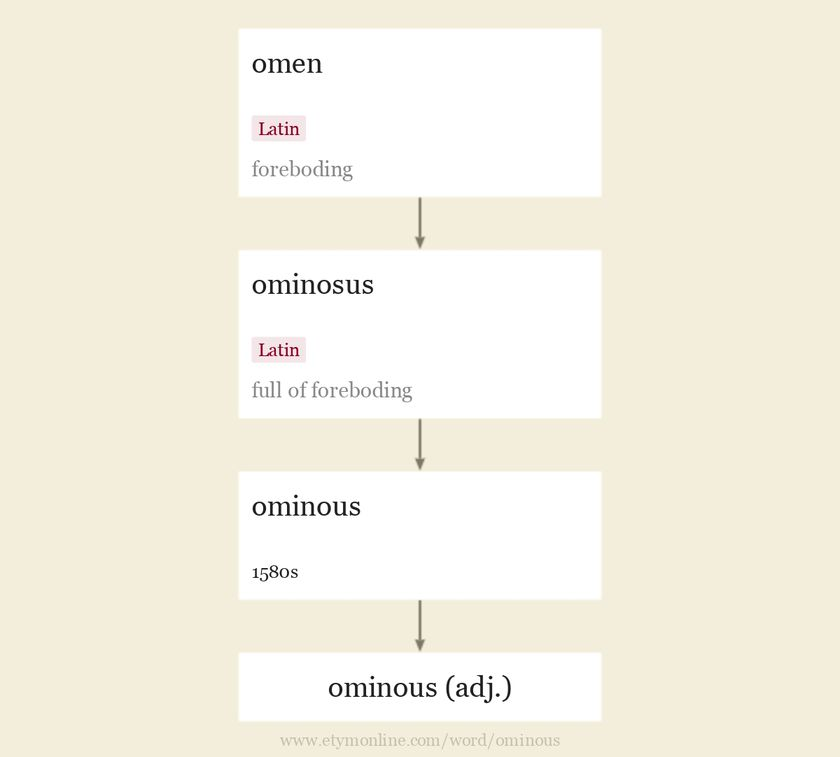 Origin and meaning of ominous