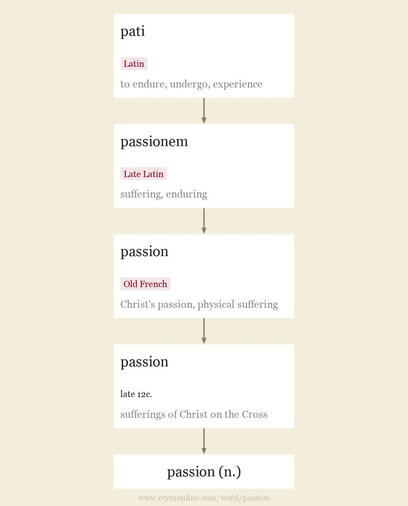 Origin and meaning of passion