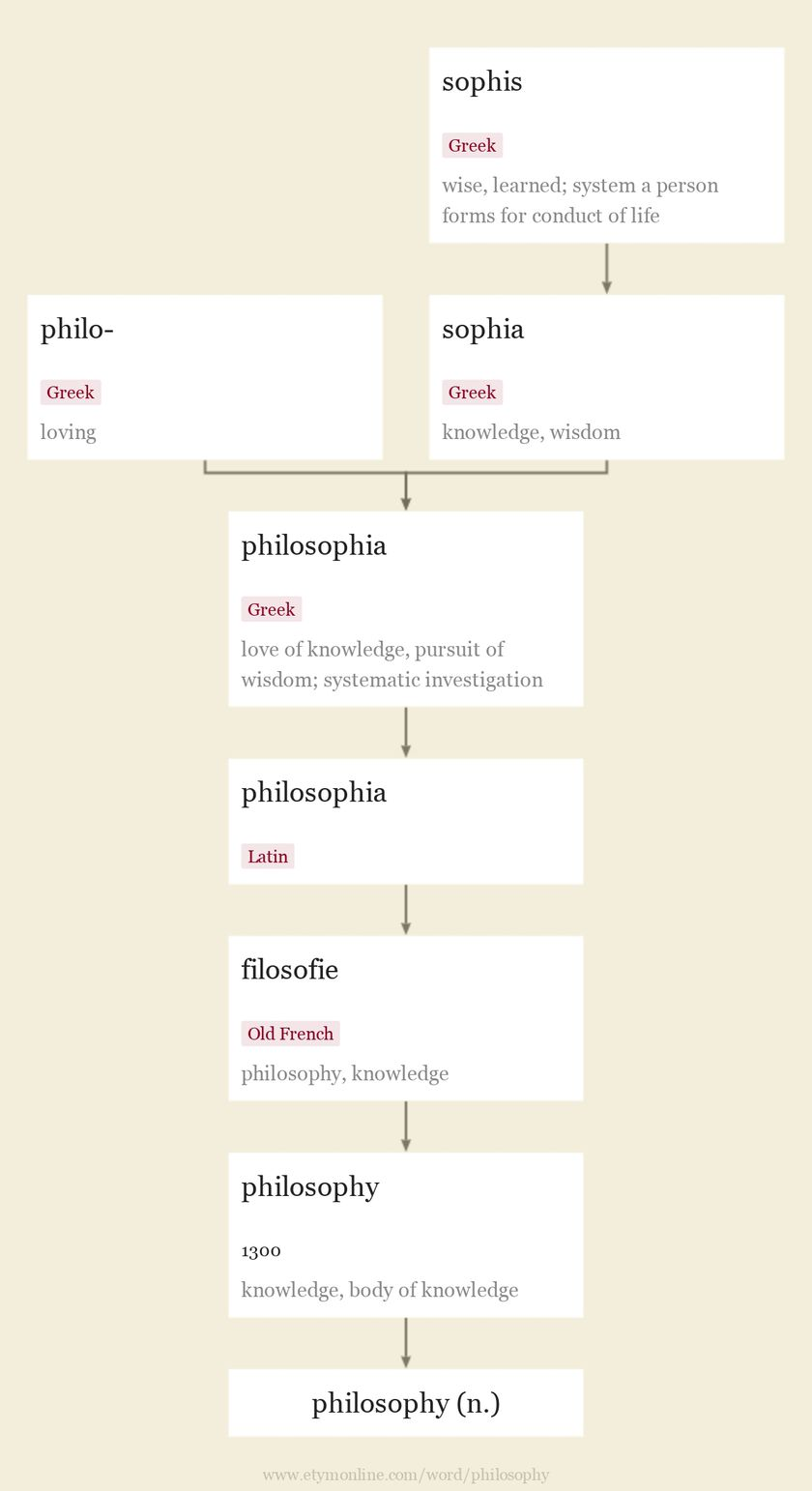 Origin and meaning of philosophy