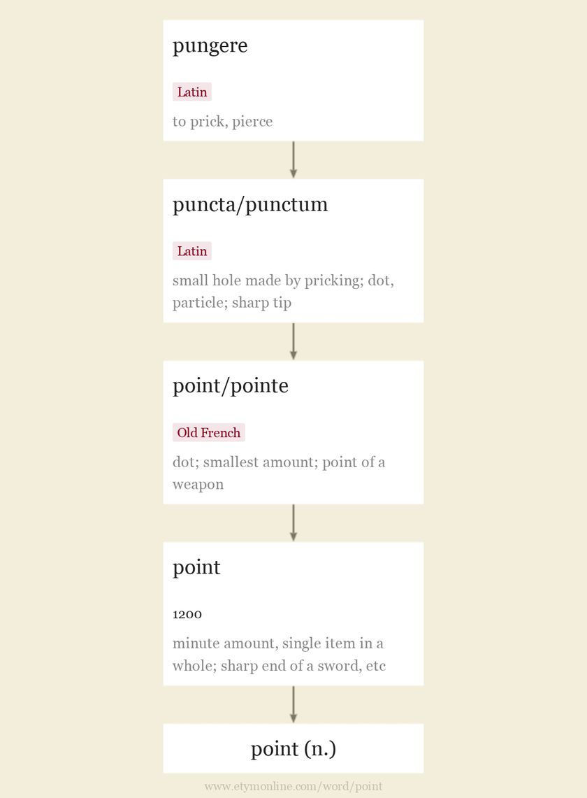 Origin and meaning of point