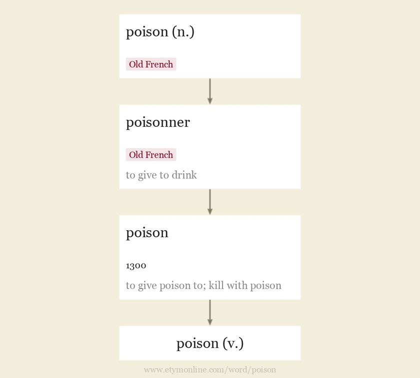 Origin and meaning of poison