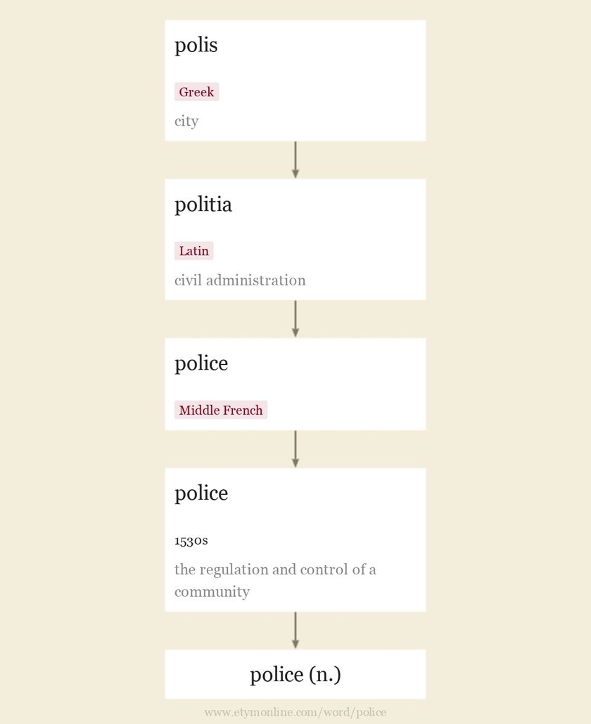 Origin and meaning of police