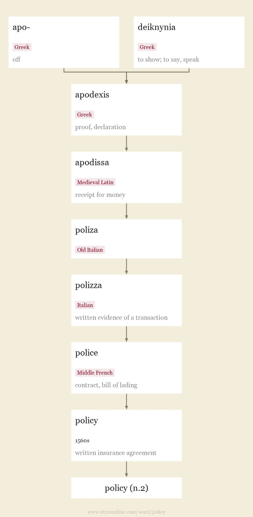 Origin and meaning of policy