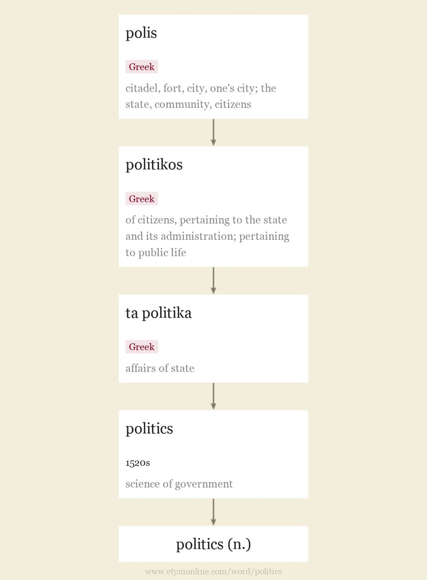 Origin and meaning of politics