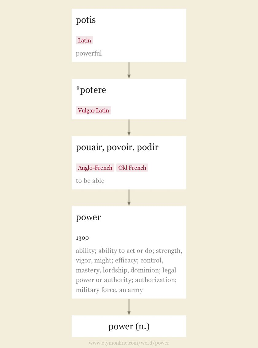 Origin and meaning of power