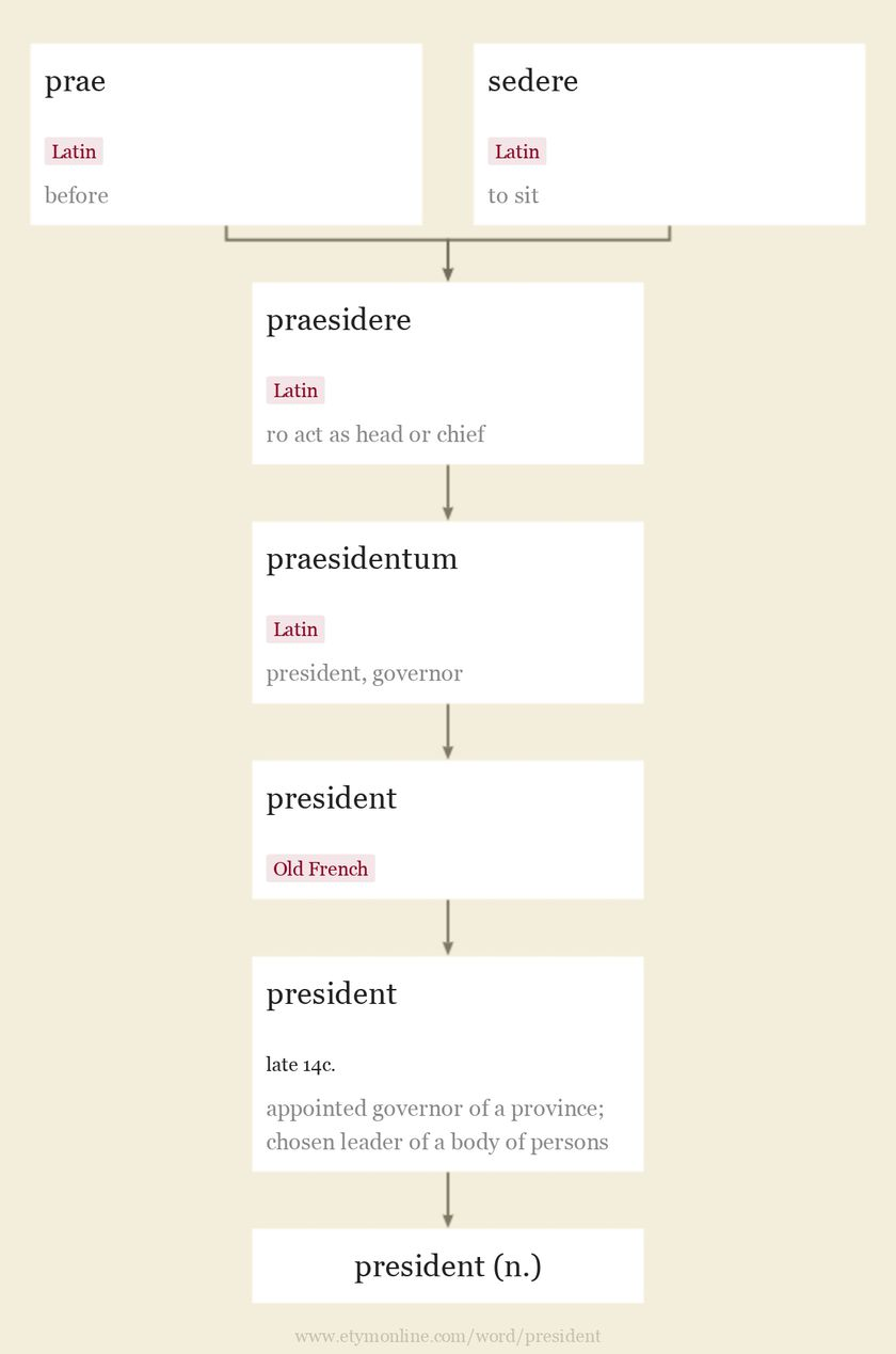 Origin and meaning of president
